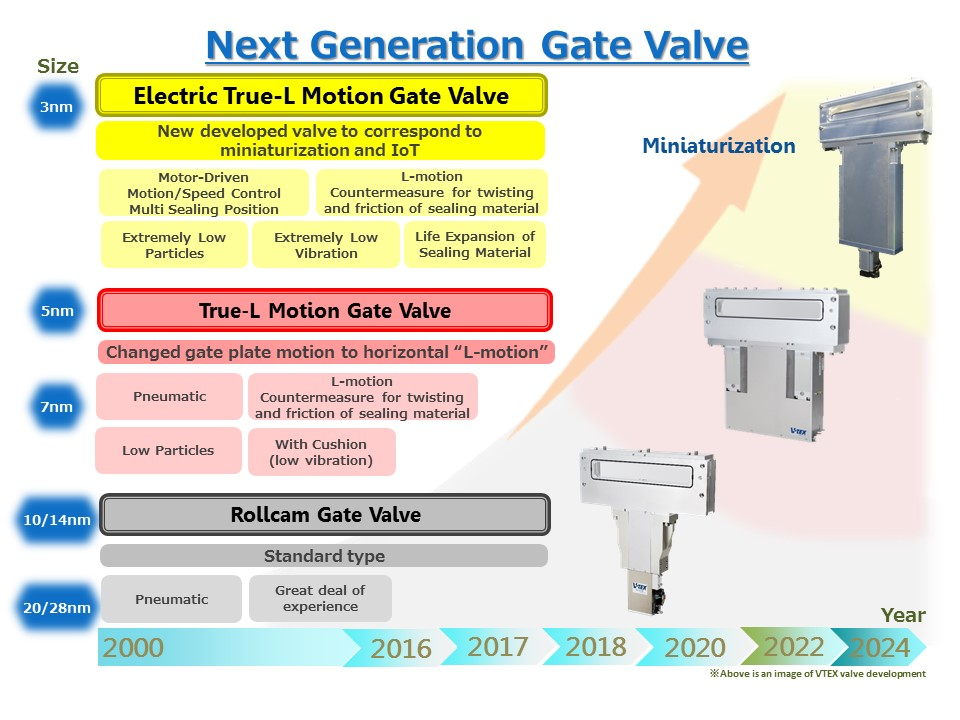 Next Generation Slit Valve